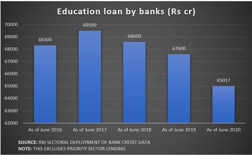 Edu loan RBI