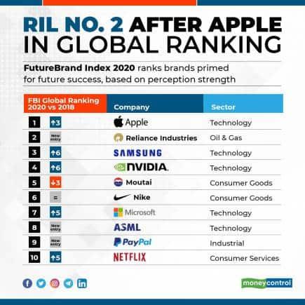 FBI global ranking