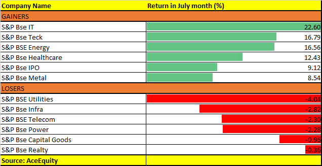 July month sectors