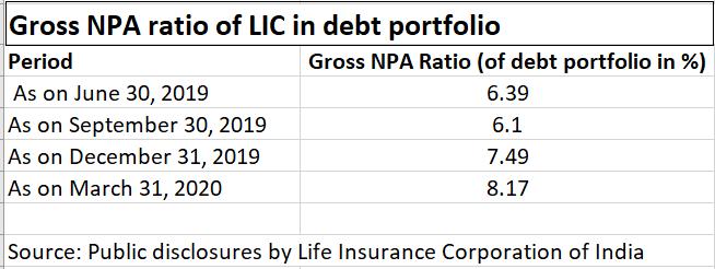 LIC NPA ratio