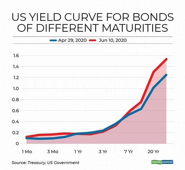 Figure 2: US Yield curves for bonds of different maturities on April 29, 2020 and June 10, 2020, an inter-meeting period. Source: Treasury, US Government