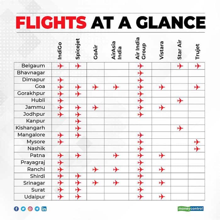 flights-at-a-glance