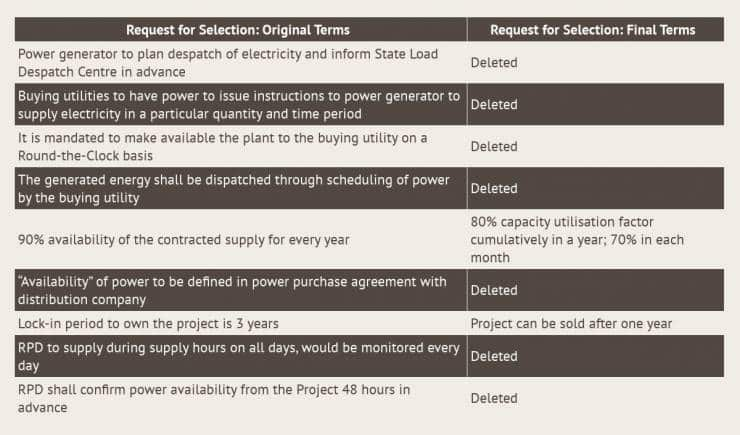 Summary of the changes made in the terms of the Request for Selection for Round-The-Clock power supply