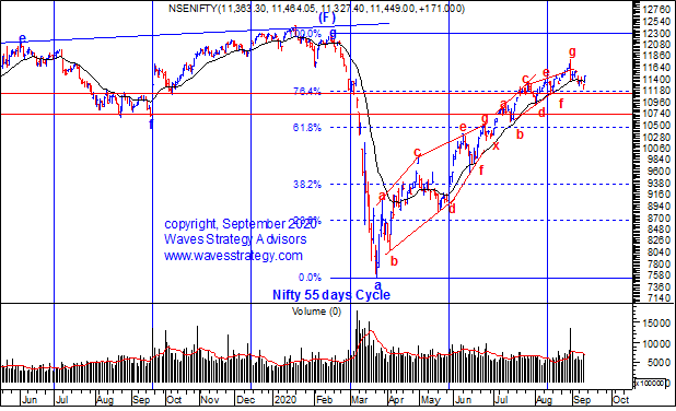 Nifty Time cycle