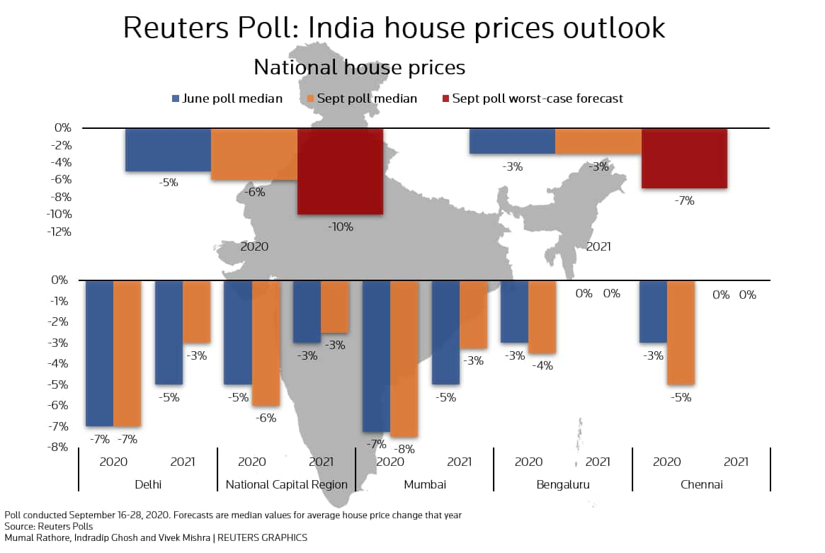Reuters Poll - India house prices outlook - September 2020