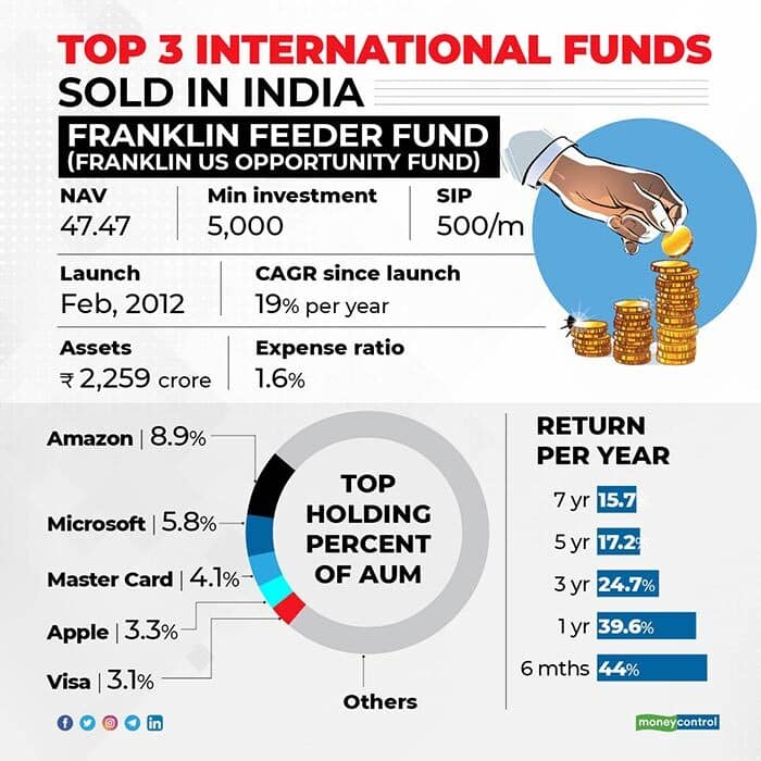 Top-3-international-funds-sold-in-India2