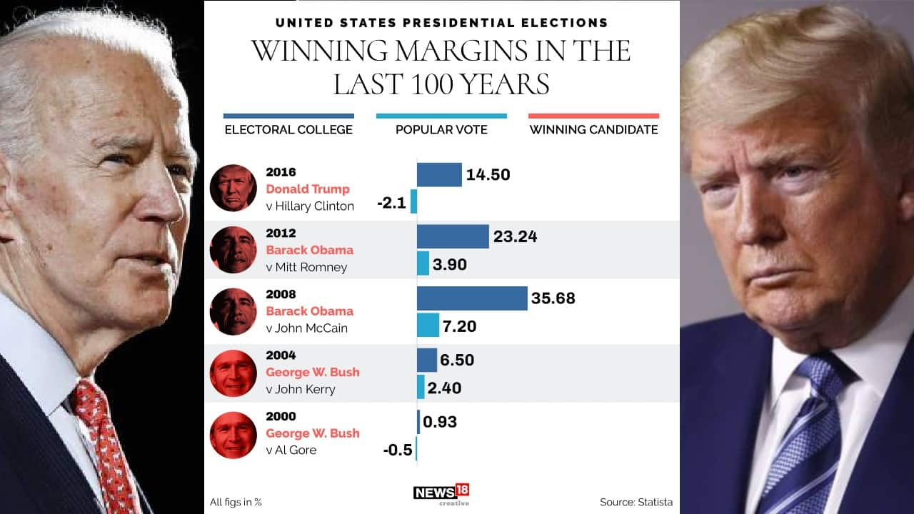 Usa the of won in who 2020 election