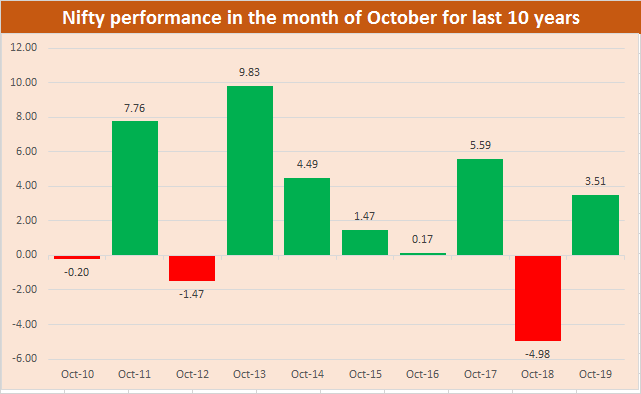 October Nifty performance