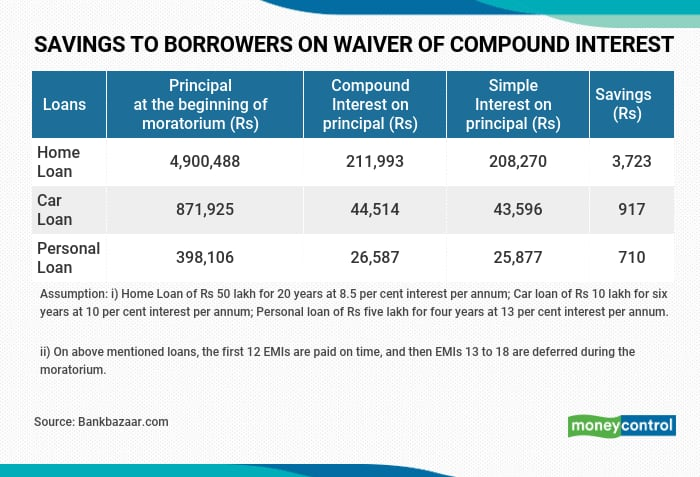 Waiver of compound interest