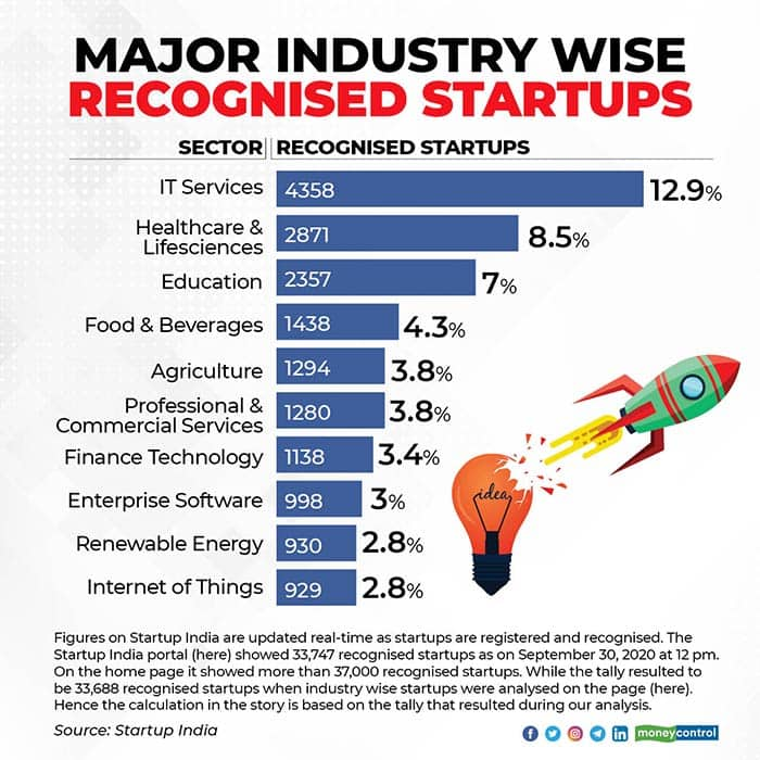 major-industry-wise-recognised-startups