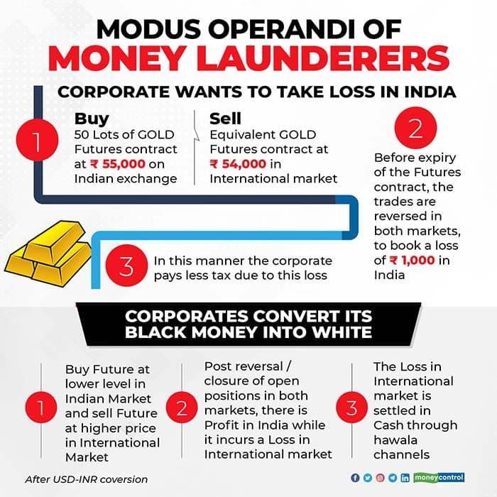 modus-operandi-of-money-launderers-R2