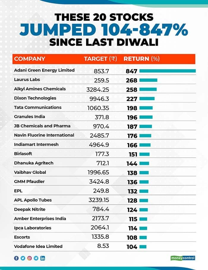 Market Delivers Double Digit Gains In Samvat 2076 These 20 Stocks Turn Multibaggers