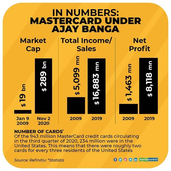 In-numbers-MasterCard-under-Ajay-Banga-R
