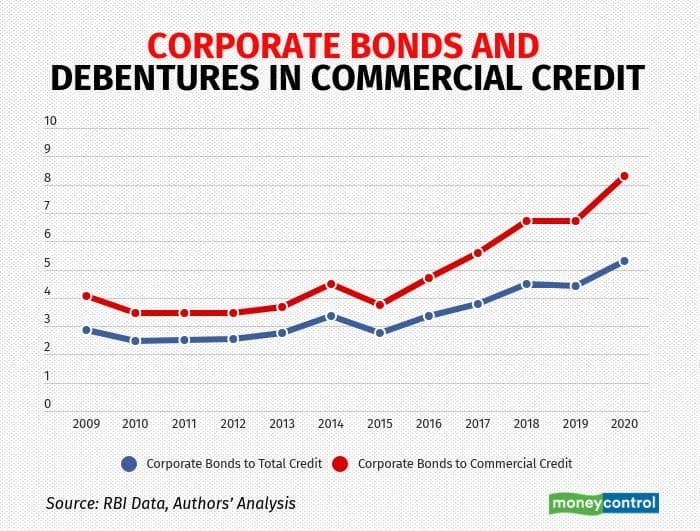 why-are-banks-buying-more-bonds R