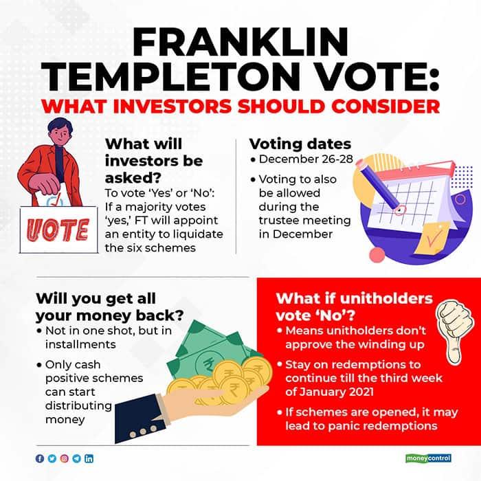 Franklin-Templeton-Vote-What-investors-should-consider
