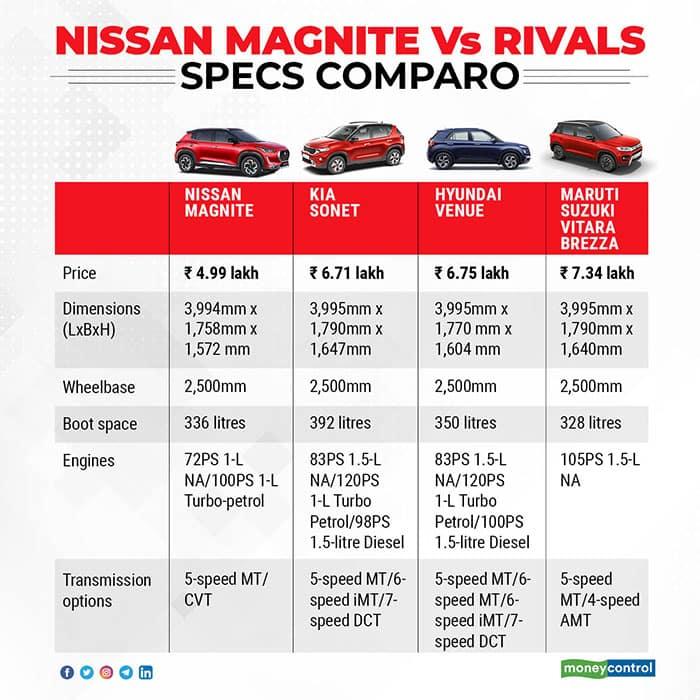 Specs Comparison: Nissan Magnite Vs Kia Sonet Vs Hyundai Venue Vs Maruti  Suzuki Vitara Brezza