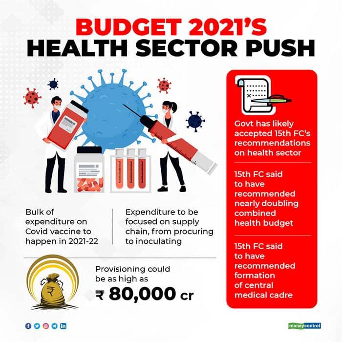 budget-2020s-health-sector-push