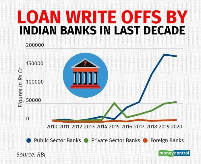 loan write off