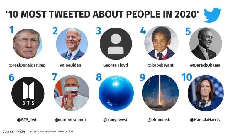 most-tweeted-about-people-in-2020