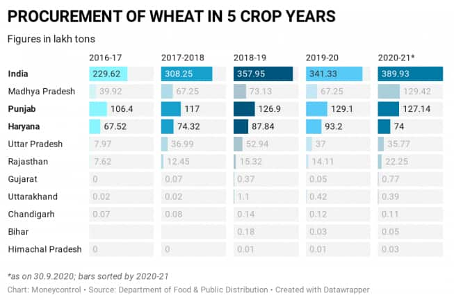 procurement-of-wheat-in-5-crop-years