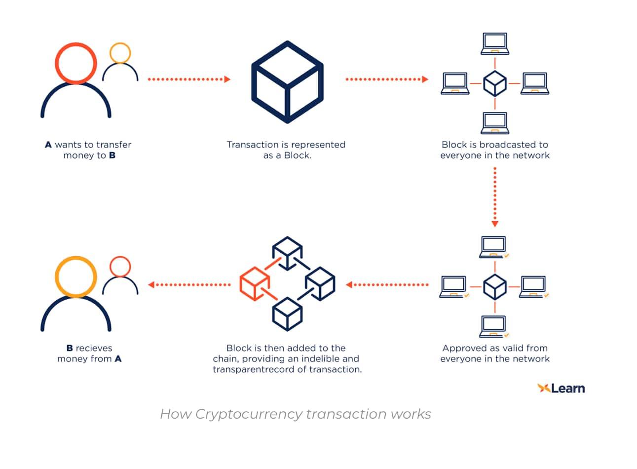 cryptocurrency ár manipuláció btc könnyű felfelé