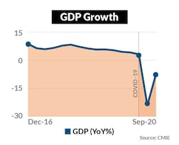 GDP growth dipped even before COVID...