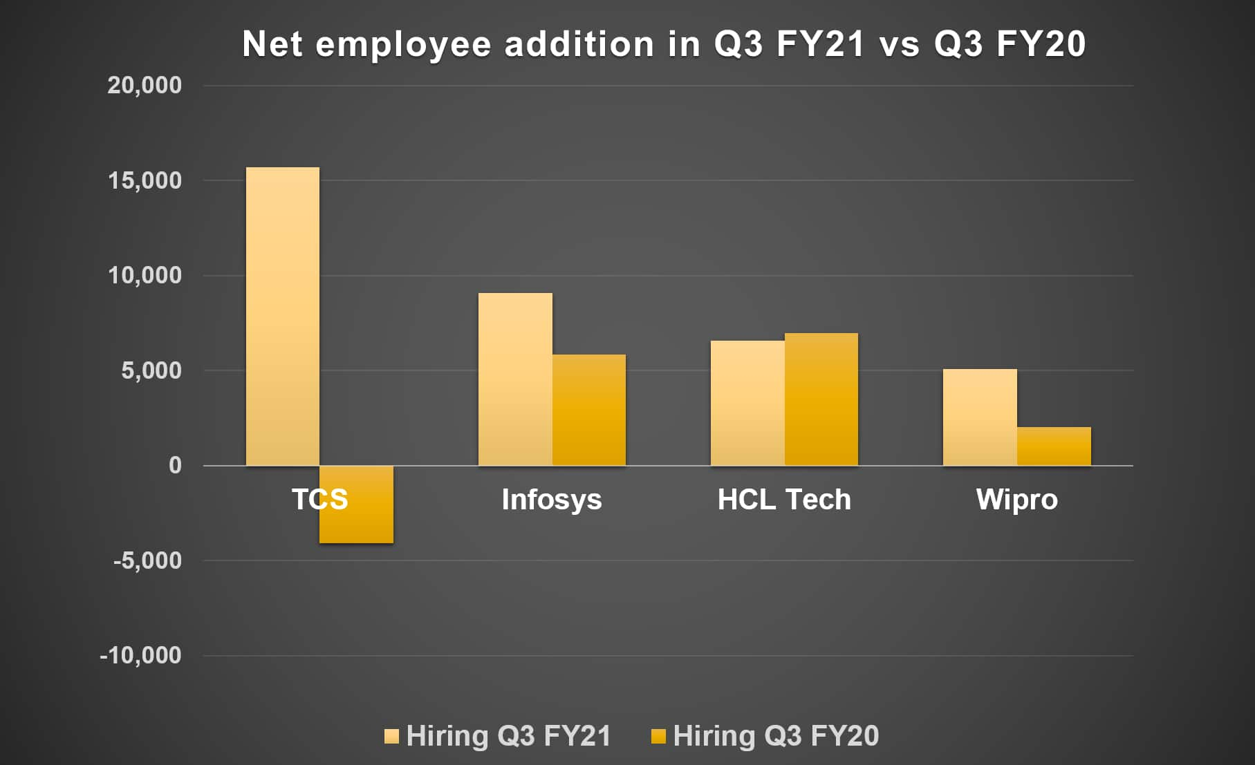 Net addition in Q3 FY21 vs FY20