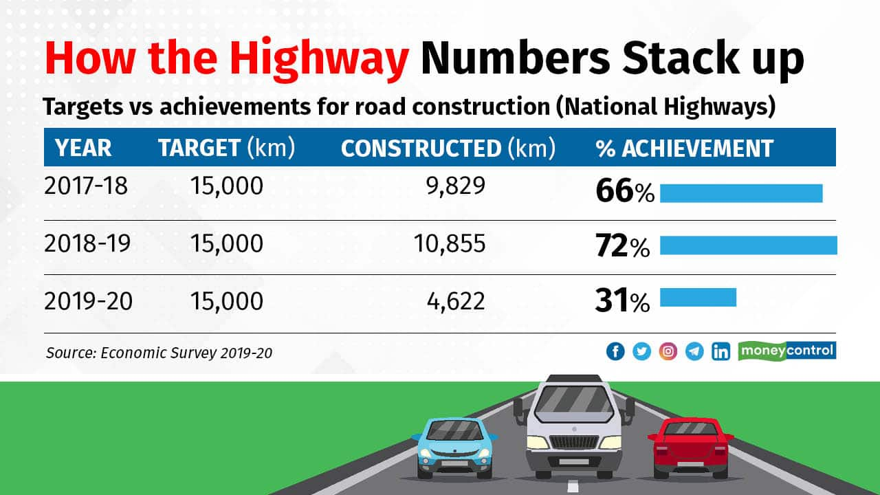 How the highway numbers stack up