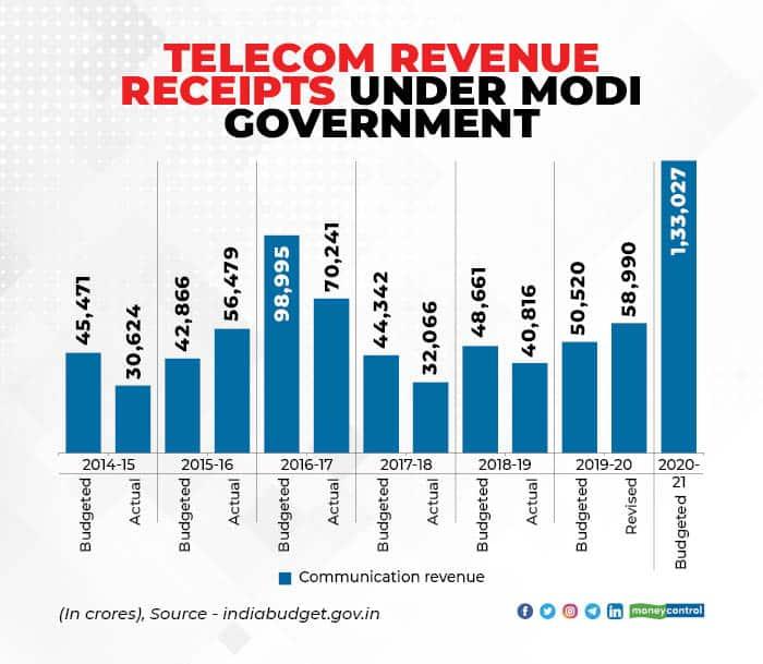 Telecom Revenue_001