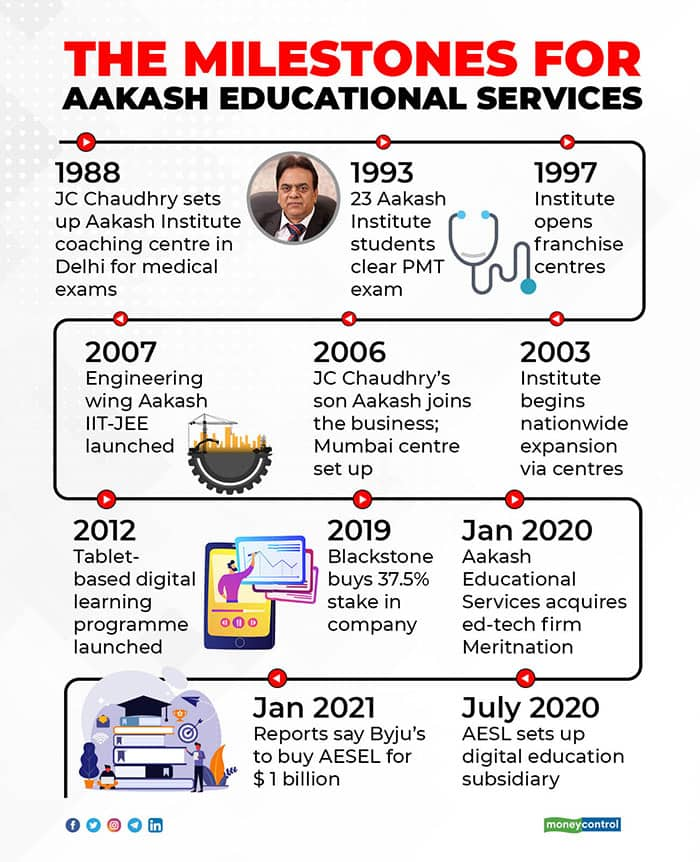 The-milestones-for-Aakash-Educational-Services