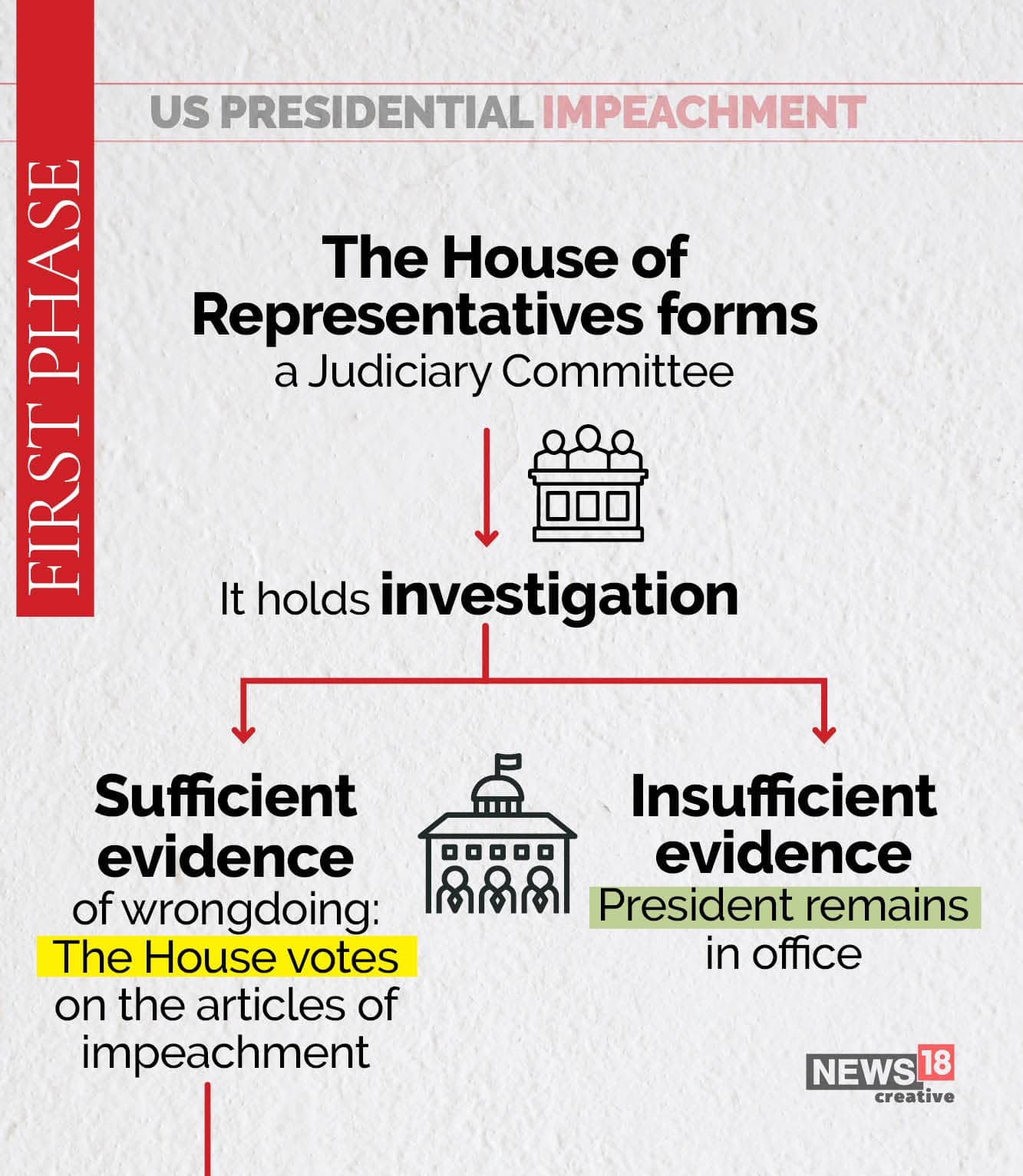 Here S A Look At The Presidential Impeachment Process In United States