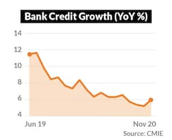 ...bank credit growth remains tepid