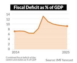 .. and the fiscal deficit is putting pressure on interest rates...