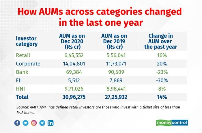 Image 1 - How AUMs across categories changed in the last one year