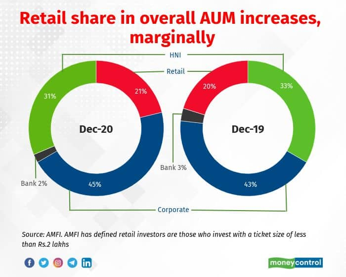 Image 2 Increase in the share of retail funds in the overall MF industry AUM