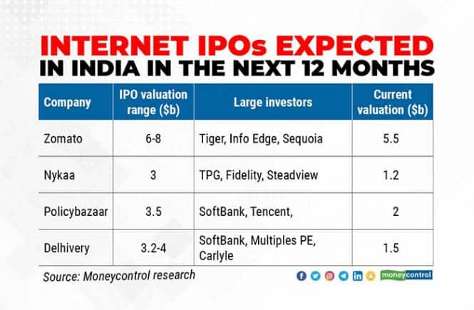 Internet-IPOs-expected-in-India-in-the-next-12-months