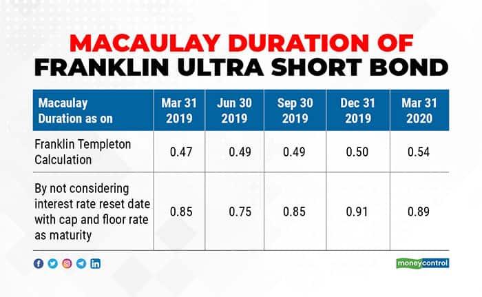 Macaulay-Duration-of-Franklin-Ultra-Short-Bond