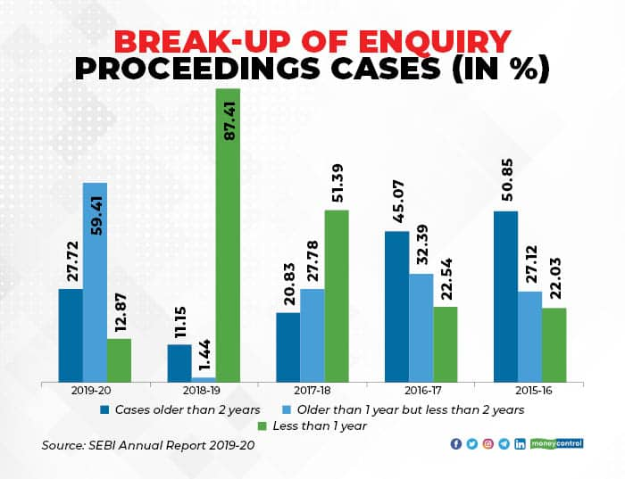 SEBI Pending Cases breakup of Enquiry_005