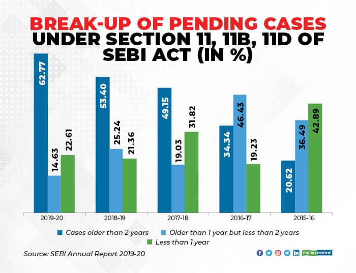 SEBI Pending Cases under section 11_003_new