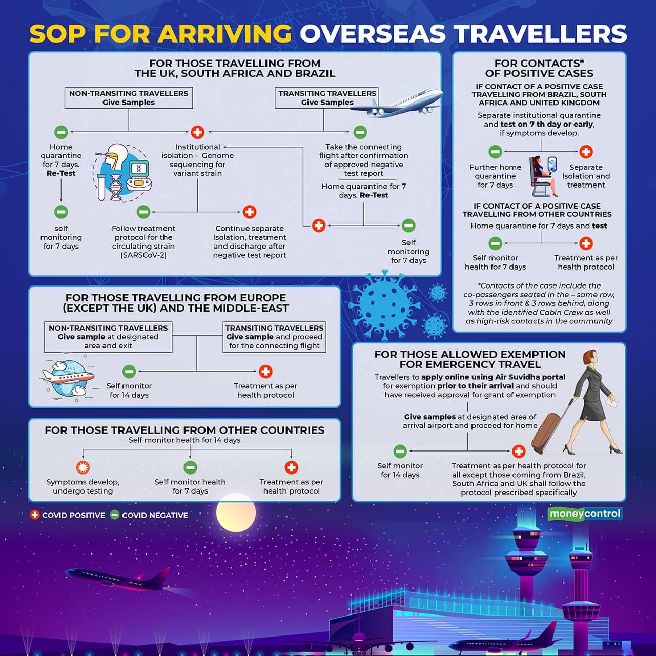 SOP-for-Arriving-Overseas-Travellers
