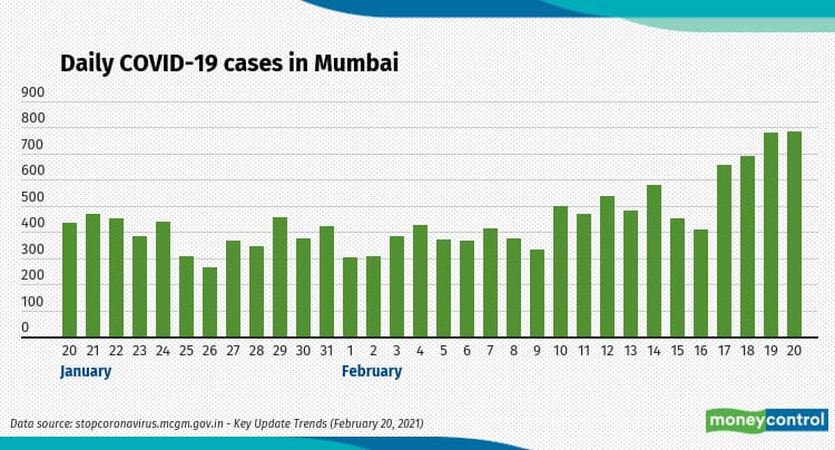 Daily COVID-19 cases reported in Mumbai city between late January and February so far