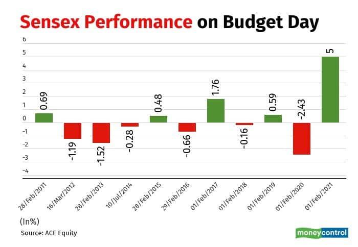 sensex on budget day final