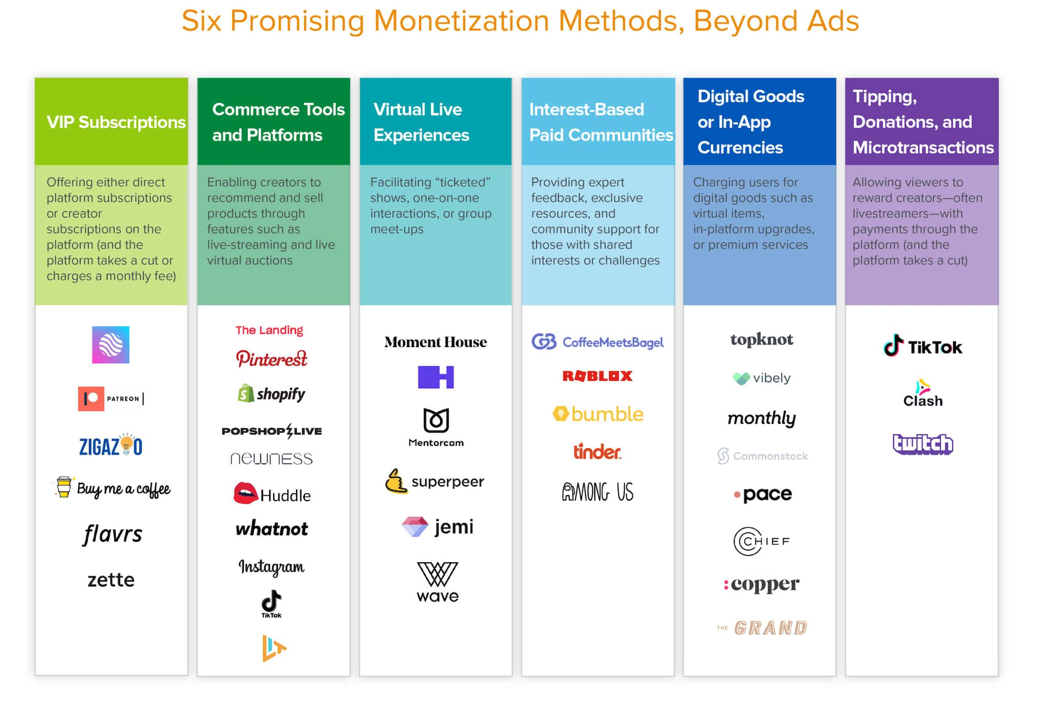After-Ads-Six-Ways-New-Social-Companies-Will-Monetization-v7_6-Promising-monetization-methods-beyond-ads-scaled