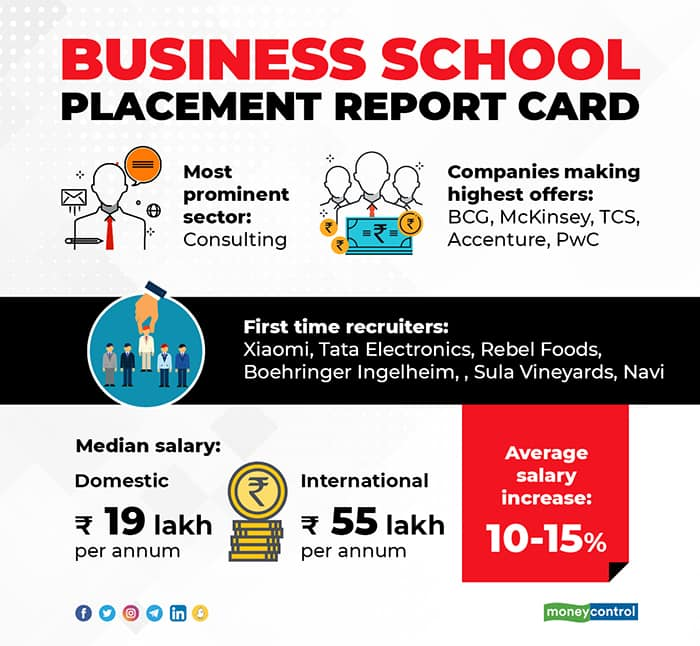 Business-school-placement-report-card