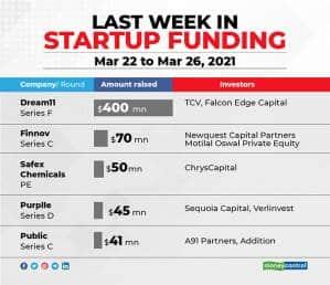LAST-WEEK-IN-STARTUP-FUNDING-NEW-2603
