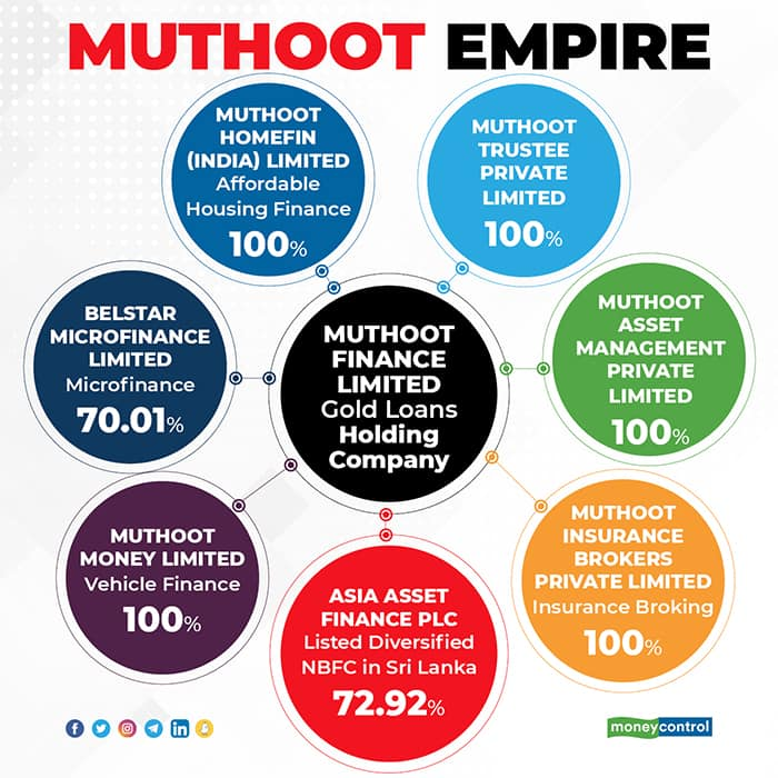 Muthoot-empire