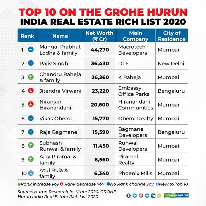Top-10-on-the-GROHE-HURUN-INDIA-REAL-ESTATE-RICH-LIST-2020