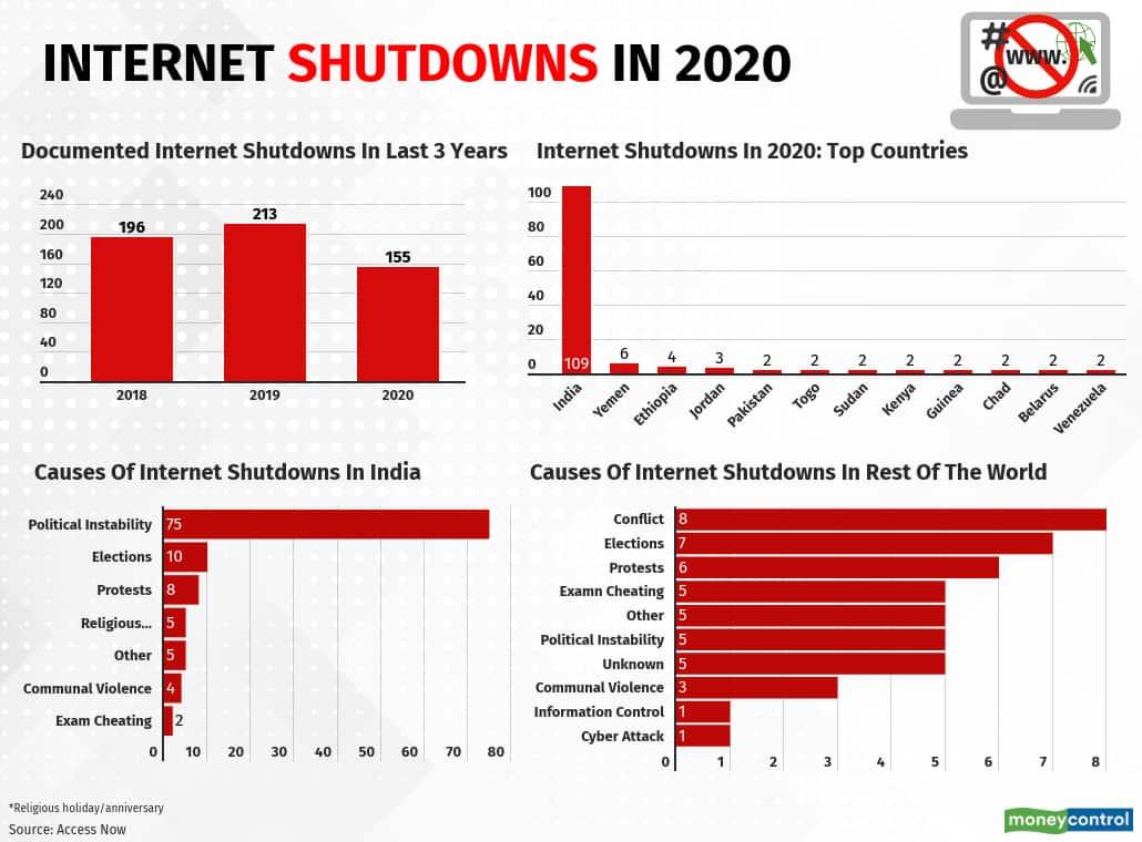 internet-shutdowns