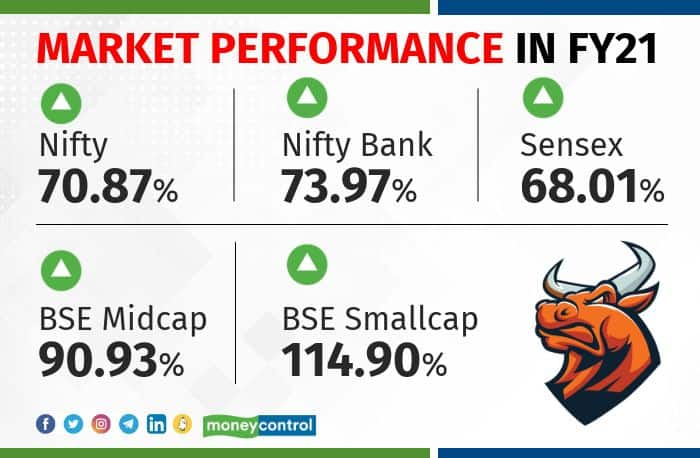 market-performance-in-fy21