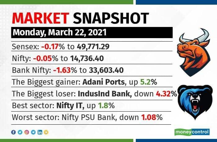 market-snapshot-2203